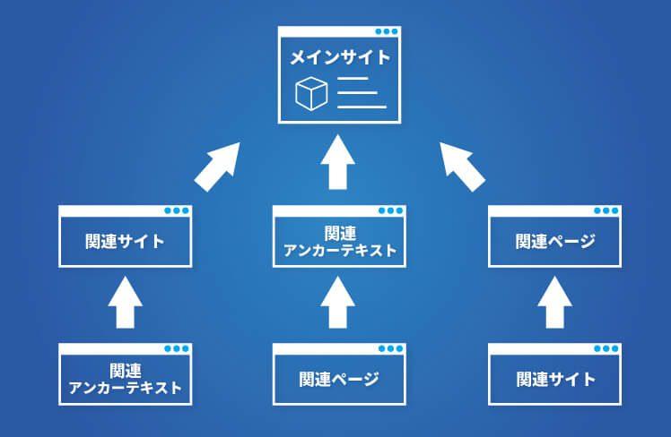 2段階構造リンクの良い例