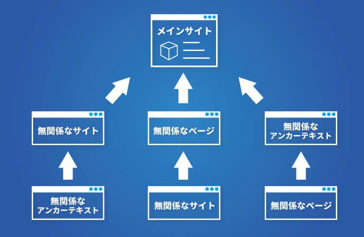 2段階構造リンクの悪い例