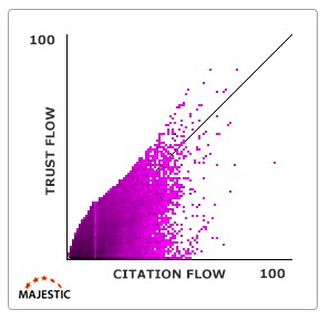 TFとCFの分布図