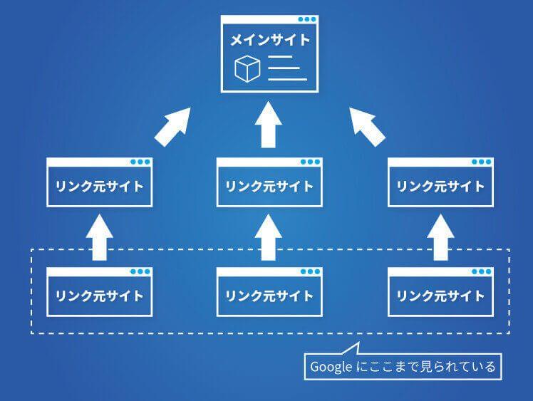 2段階構造リンク