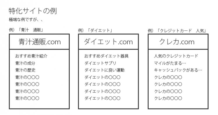 特化型ブログの例