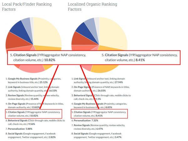 Mozの2018年ローカル検索のランキング要因ページのスクリーンショット(左のグラフが「Local Pack/Finder Ranking Factors=ローカルパック(ローカル検索)をランキングに表示させるための要因」、右のグラフが「Localized Organic Ranking Factors=ローカル自然検索でランキングさせるための要因」)