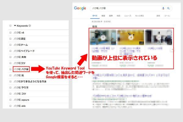 「YouTube Keyword Tool」の検索結果画面とGoogleの検索結果画面