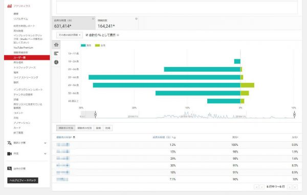 YouTube アナリティクスのユーザー層レポートの画面