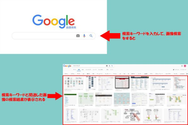Googleの画像検索の画面