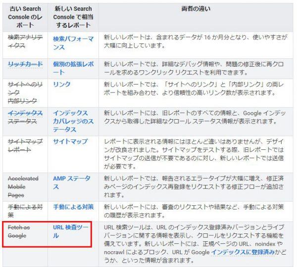 Search Console ヘルプページのスクリーンショット