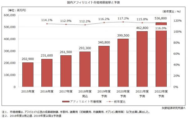 株式会社矢野経済研究所による国内アフィリエイト市場規模推移と予測のグラフデータ