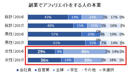 A8による副業でアフィリエイトをする人の本業の比率データ