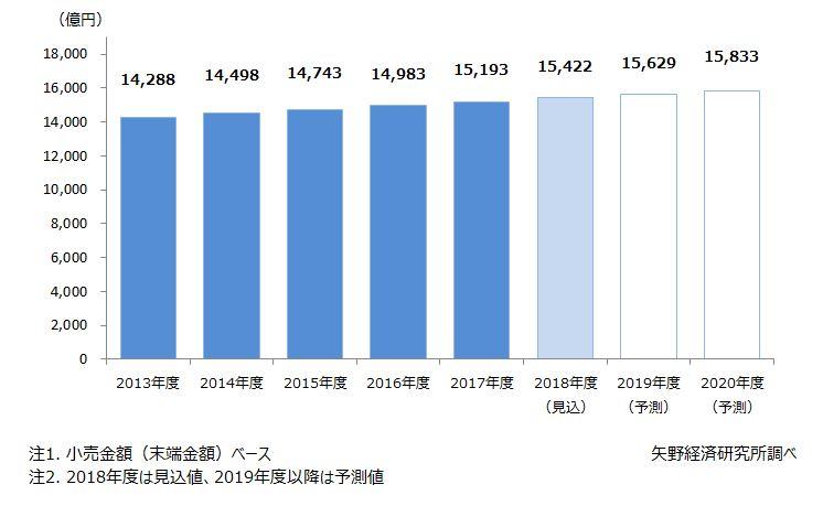 株式会社矢野経済研究所によるペット関連総市場規模推移と予測のグラフ