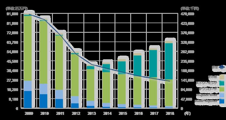 日本レコード協会による過去10年間の音楽配信売上実績のグラフデータ