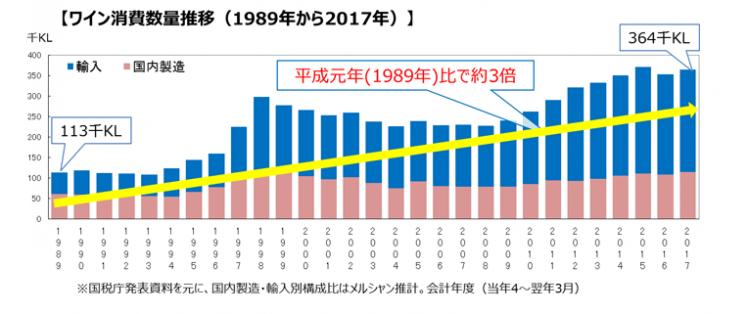 国税庁が発表している資料をもとにKIRINが作成したワイン消費数量推移のグラフデータ