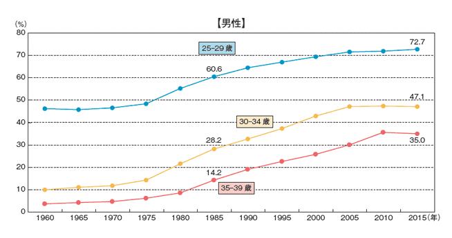 男性の未婚率の推移を世代別にグラフ化したデータ
