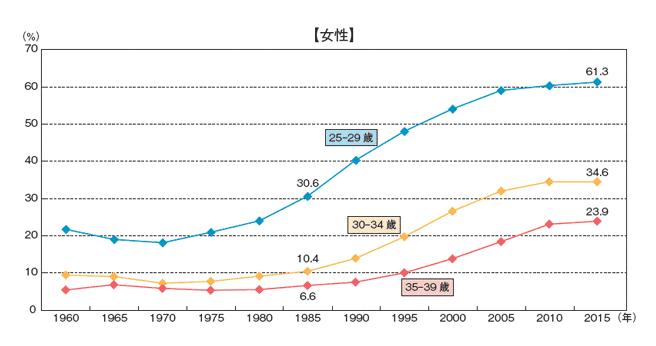女性の未婚率の推移を世代別にグラフ化したデータ