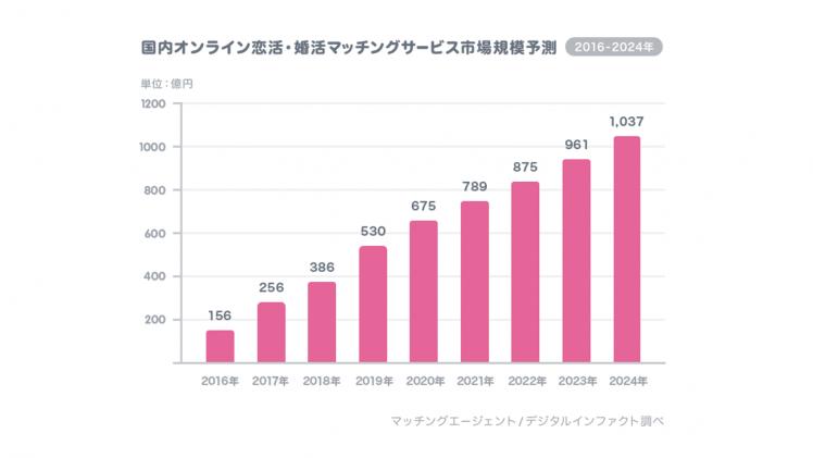 国内のオンライン恋活・婚活マッチングサービス市場規模予測のグラフ