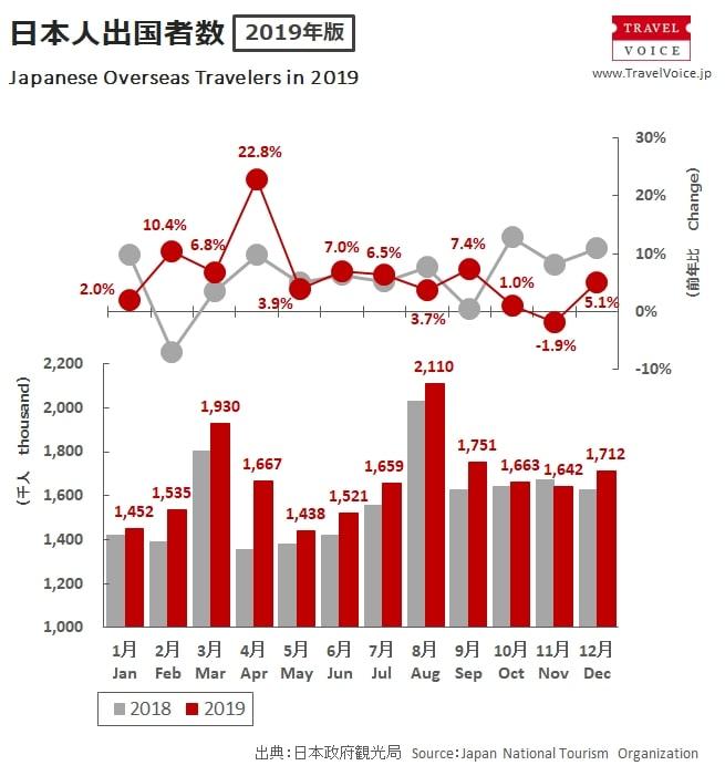 2019年に日本人が出国した人数をグラフ化したもの
