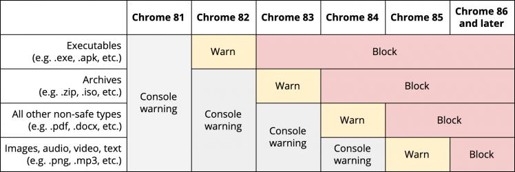 Chromeによる混合コンテンツの警告・ブロックのスケージュール予定表